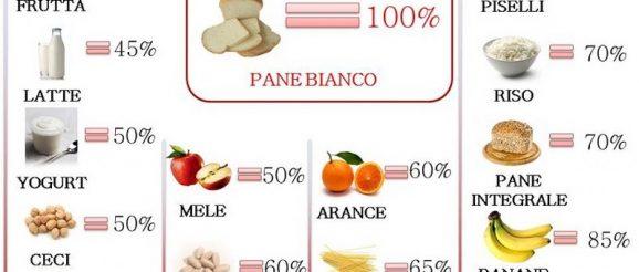 indice glicemico alimenti